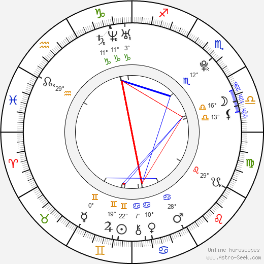 Nataly Von birth chart, biography, wikipedia 2020, 2021