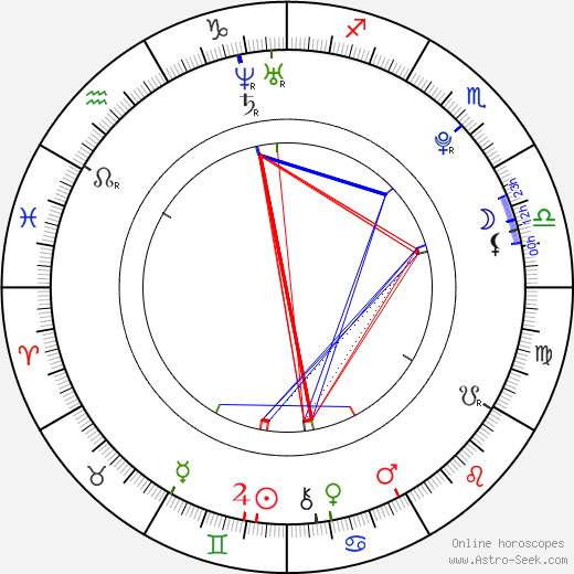Nataly Von birth chart, Nataly Von astro natal horoscope, astrology