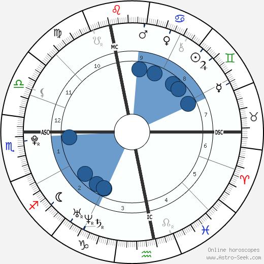 Pierre-Emerick Aubameyang wikipedia, horoscope, astrology, instagram