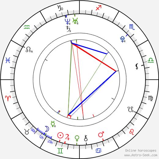 Stephan Bender день рождения гороскоп, Stephan Bender Натальная карта онлайн