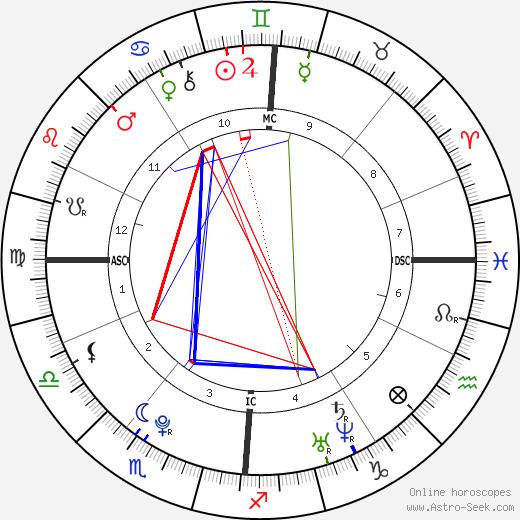 Тедди Тамго Teddy Tamgho день рождения гороскоп, Teddy Tamgho Натальная карта онлайн