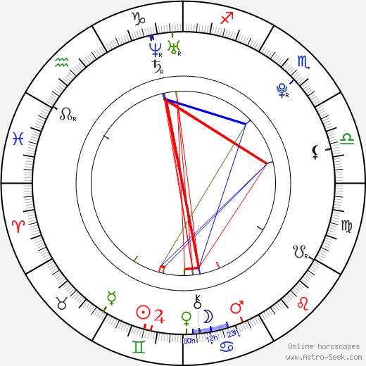 Twyla Banks день рождения гороскоп, Twyla Banks Натальная карта онлайн