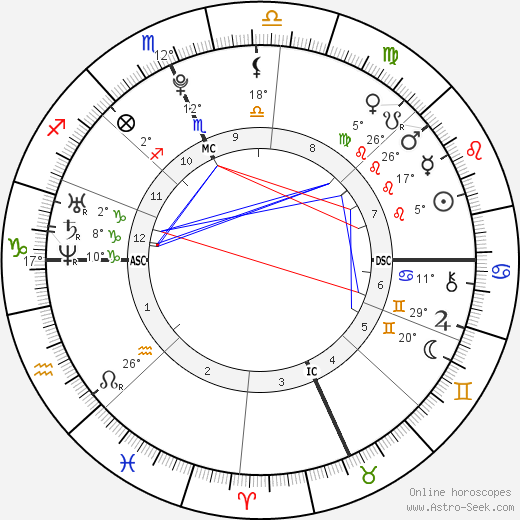 Acevedo Baby Astro Birth Chart Horoscope Date Of Birth