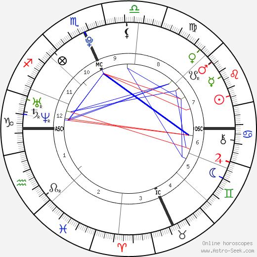 Acevedo Baby Birth Chart Horoscope, Date of Birth, Astro