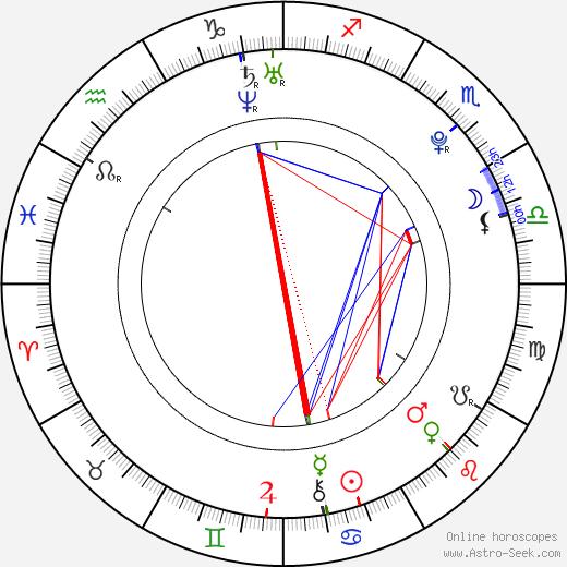 Alexandra Burman tema natale, oroscopo, Alexandra Burman oroscopi gratuiti, astrologia