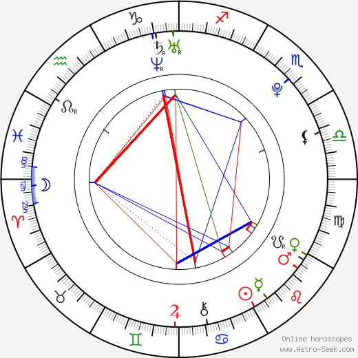 Daniel Radcliffe astro natal birth chart, Daniel Radcliffe horoscope, astrology