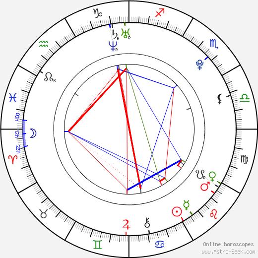 Дэниел Рэдклифф Daniel Radcliffe день рождения гороскоп, Daniel Radcliffe Натальная карта онлайн
