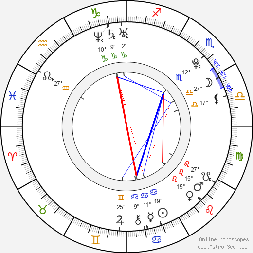 David Henrie birth chart, biography, wikipedia 2018, 2019