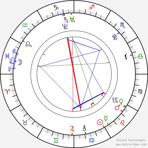 Dominika Kadlčková день рождения гороскоп, Dominika Kadlčková Натальная карта онлайн