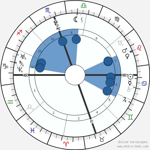 Eddie Murphy Jr. wikipedia, horoscope, astrology, instagram