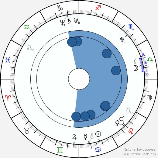 Hector David Jr. wikipedia, horoscope, astrology, instagram