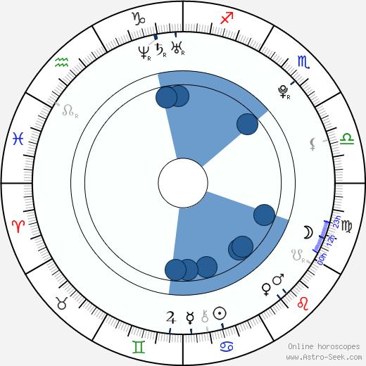 Jamie Johnston wikipedia, horoscope, astrology, instagram
