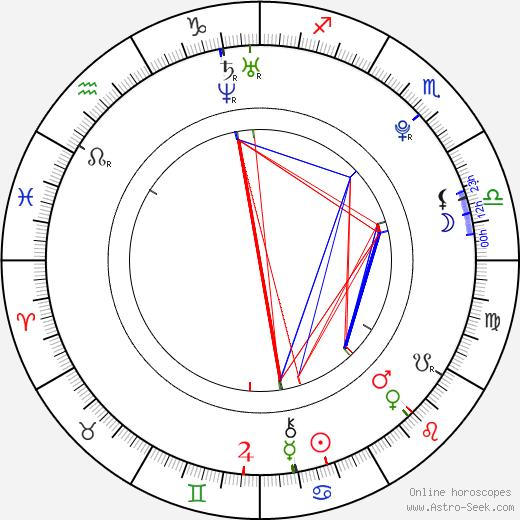 Jesper Adefelt astro natal birth chart, Jesper Adefelt horoscope, astrology