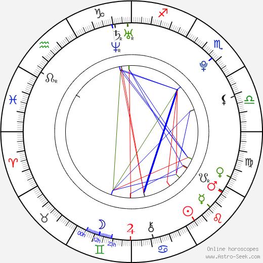 Jitka Jirsová день рождения гороскоп, Jitka Jirsová Натальная карта онлайн