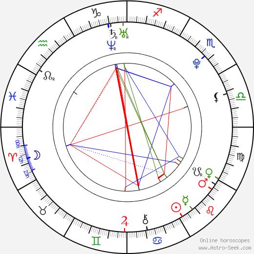 Katherine Hadford birth chart, Katherine Hadford astro natal horoscope, astrology