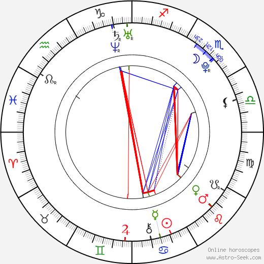 Klára Křížová astro natal birth chart, Klára Křížová horoscope, astrology