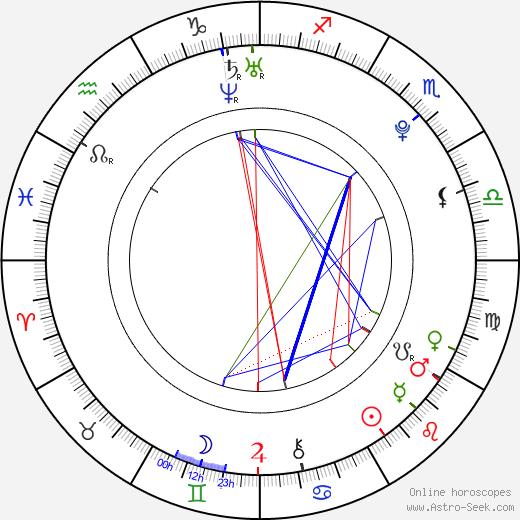 Martin Volák birth chart, Martin Volák astro natal horoscope, astrology