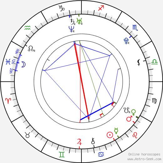 Min-ji Park birth chart, Min-ji Park astro natal horoscope, astrology