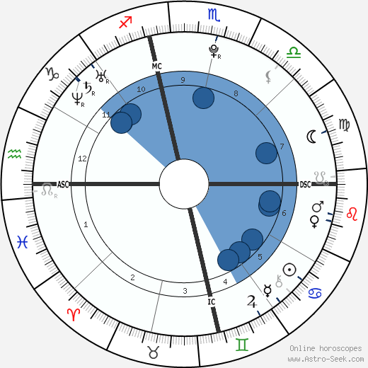 Noah Davis wikipedia, horoscope, astrology, instagram