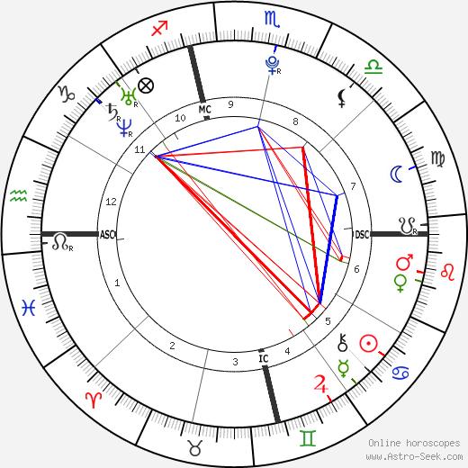 Noah Davis tema natale, oroscopo, Noah Davis oroscopi gratuiti, astrologia