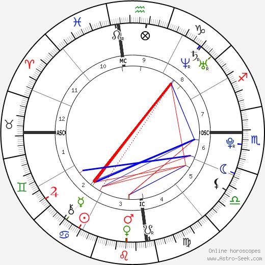 Phoebe Tonkin astro natal birth chart, Phoebe Tonkin horoscope, astrology