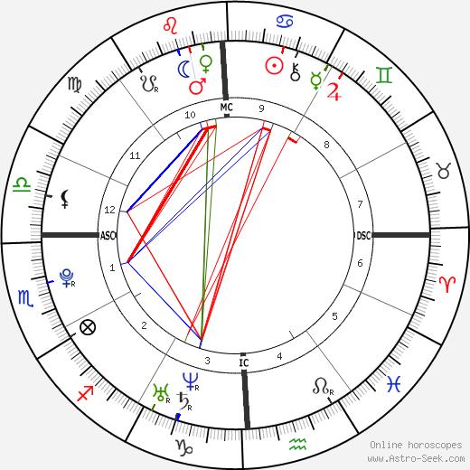 Presley Tucker день рождения гороскоп, Presley Tucker Натальная карта онлайн