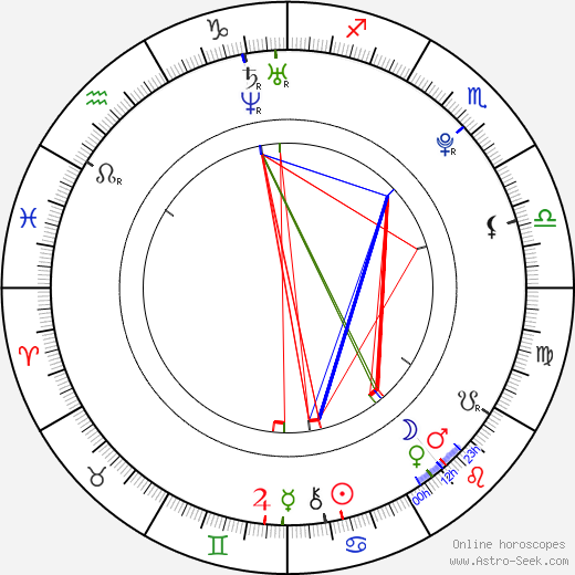 Vladimír Polívka день рождения гороскоп, Vladimír Polívka Натальная карта онлайн
