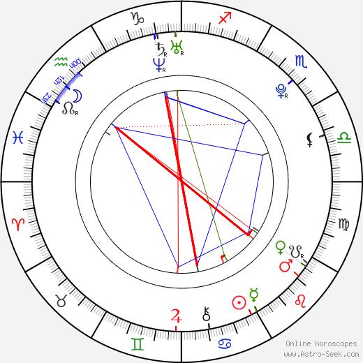 Witwisit Hiranyawongkul tema natale, oroscopo, Witwisit Hiranyawongkul oroscopi gratuiti, astrologia