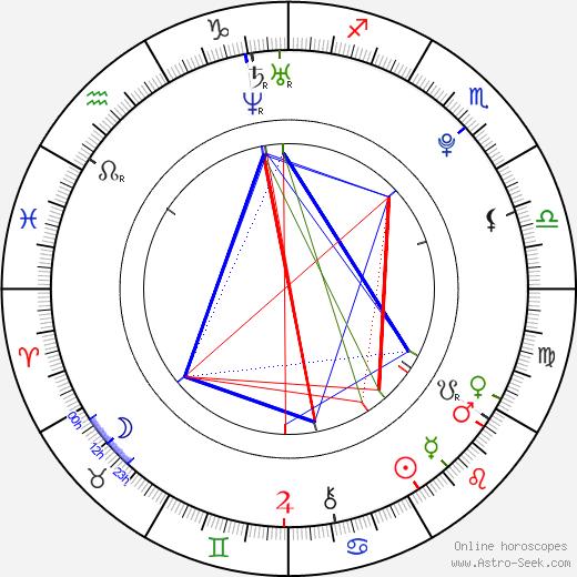 Yang Chao astro natal birth chart, Yang Chao horoscope, astrology