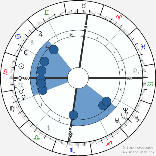 Zelda Williams wikipedia, horoscope, astrology, instagram