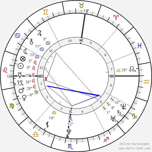 Zelda Williams birth chart, biography, wikipedia 2019, 2020
