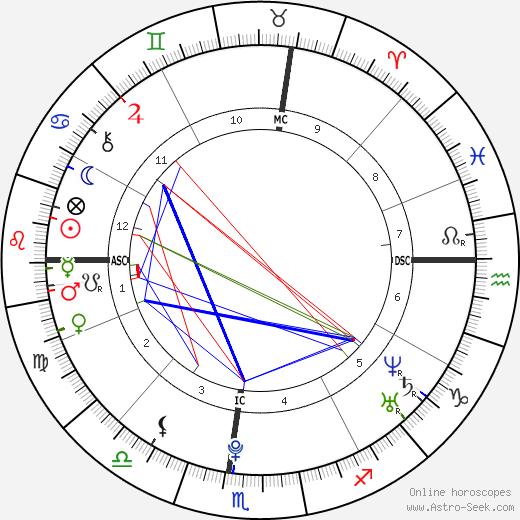 Zelda Williams astro natal birth chart, Zelda Williams horoscope, astrology