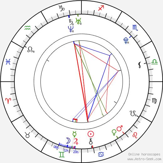 Zuzana Gamboová birth chart, Zuzana Gamboová astro natal horoscope, astrology