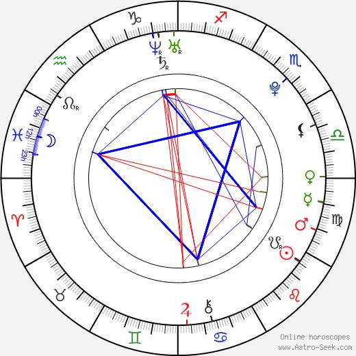 Alexandra evans astro birth chart horoscope date of birth alexandra evans astro natal birth chart alexandra evans horoscope astrology ccuart Images