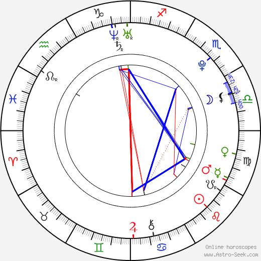 Anastasiya Bespalova tema natale, oroscopo, Anastasiya Bespalova oroscopi gratuiti, astrologia