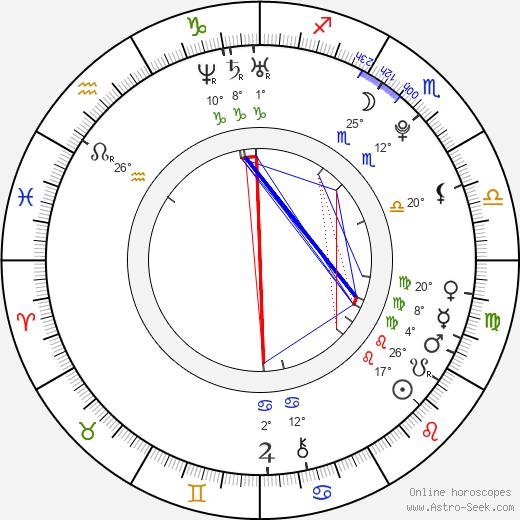 Anna Murphy tema natale, biography, Biografia da Wikipedia 2020, 2021