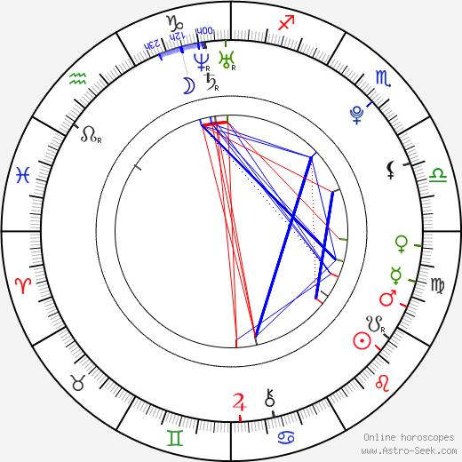 Artyom Bogucharskiy день рождения гороскоп, Artyom Bogucharskiy Натальная карта онлайн