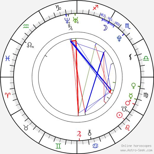 Bailey Blue birth chart, Bailey Blue astro natal horoscope, astrology