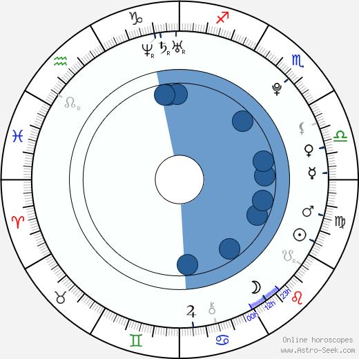 Cassadee Pope wikipedia, horoscope, astrology, instagram