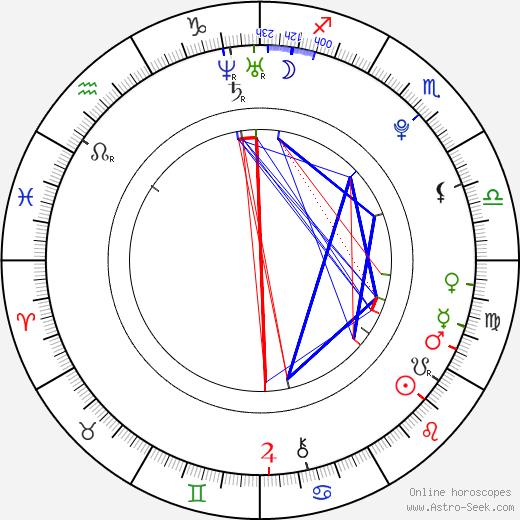 Filippo Pucillo birth chart, Filippo Pucillo astro natal horoscope, astrology