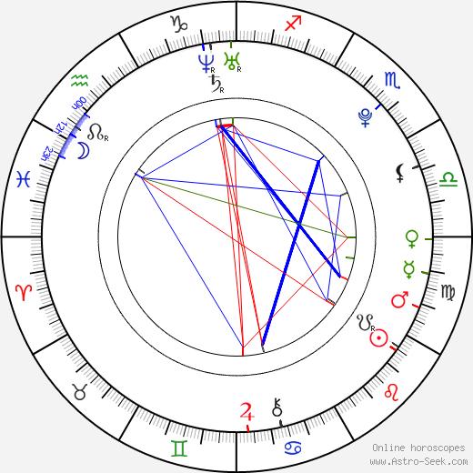 Frederick Lau birth chart, Frederick Lau astro natal horoscope, astrology