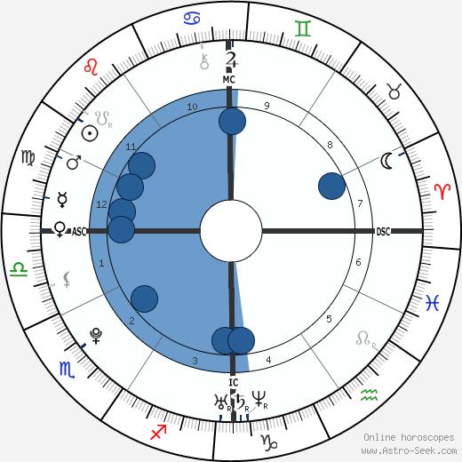 Hayden Panettiere wikipedia, horoscope, astrology, instagram