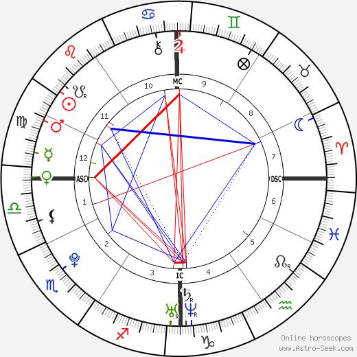 Хейден Панеттьер Hayden Panettiere день рождения гороскоп, Hayden Panettiere Натальная карта онлайн