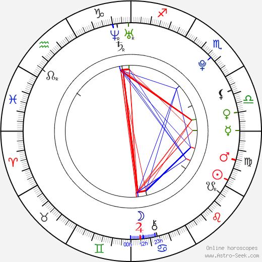 Héloise Guerin astro natal birth chart, Héloise Guerin horoscope, astrology