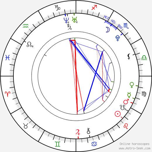 Iva Mendlíková birth chart, Iva Mendlíková astro natal horoscope, astrology
