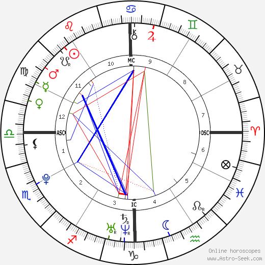 Джо Джонас Joe Jonas день рождения гороскоп, Joe Jonas Натальная карта онлайн
