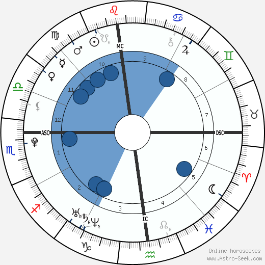 John J. II Connolly wikipedia, horoscope, astrology, instagram