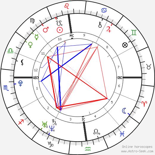 John J. II Connolly день рождения гороскоп, John J. II Connolly Натальная карта онлайн