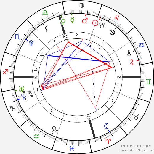 Jordan Quinten день рождения гороскоп, Jordan Quinten Натальная карта онлайн