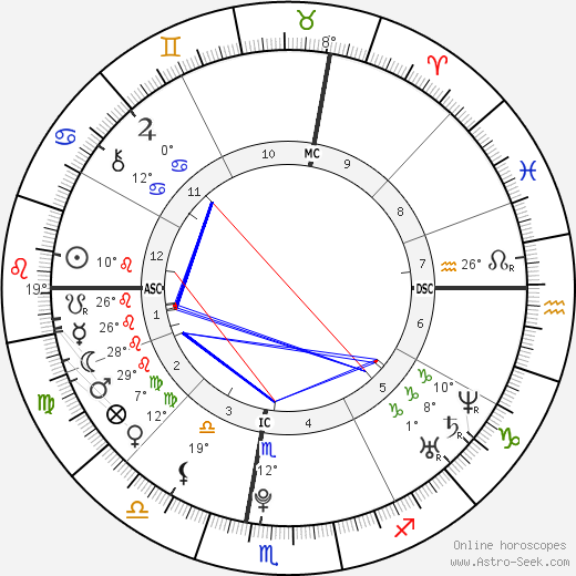 Jules Bianchi birth chart, biography, wikipedia 2019, 2020